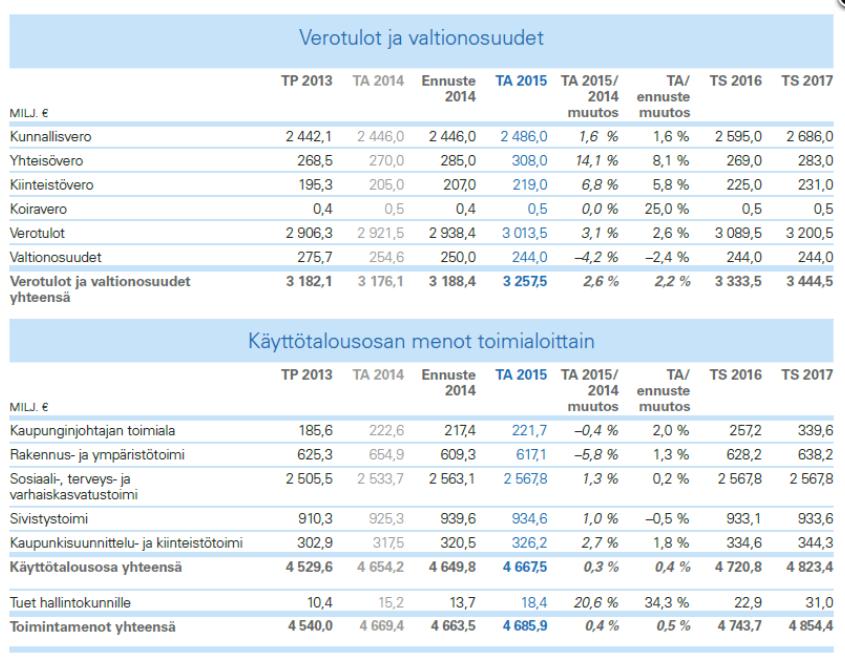 Helsingin talousarvio, yhteenveto