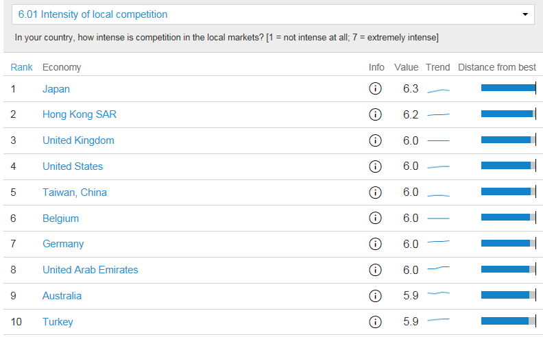 Intensity of Local Competition Top-10