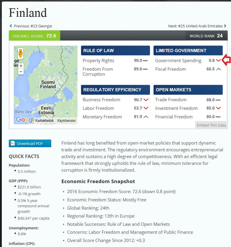 Economic Freedom FINLAND