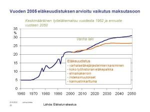 eläkevakuutusmaksut