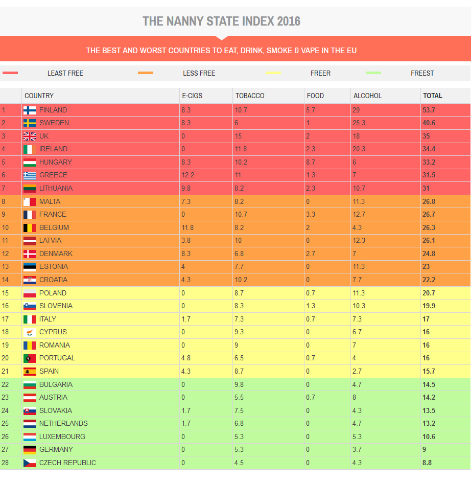 Nanny State Index 2016