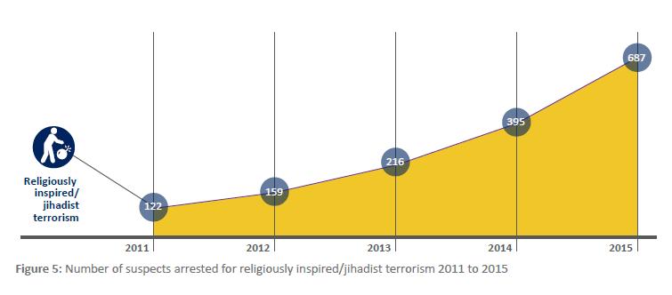 jihadist terrorism